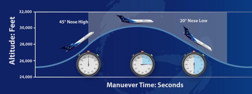 Diagram of a Parabolic Flight